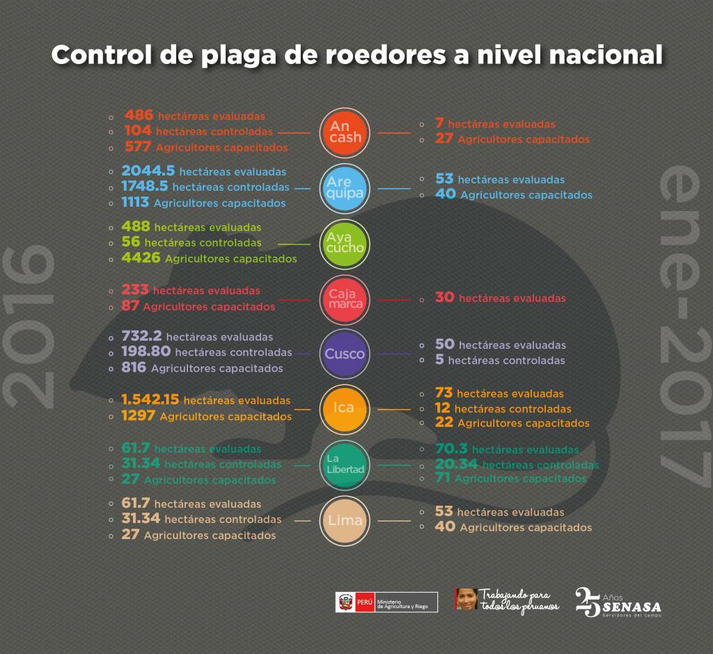 Senasa - Prevención y control de plaga roedores